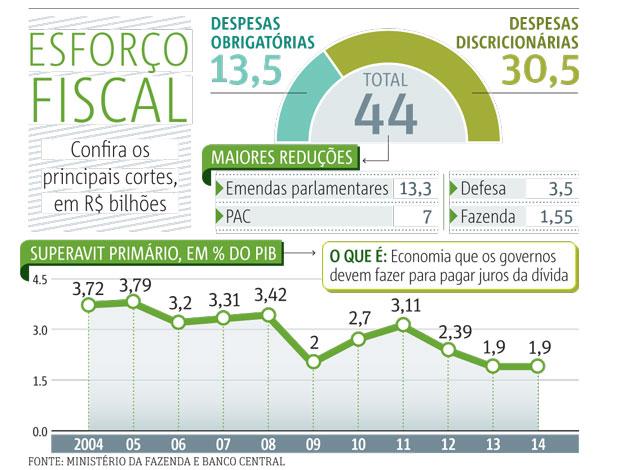 20140221_SP10_Esforço-fiscal