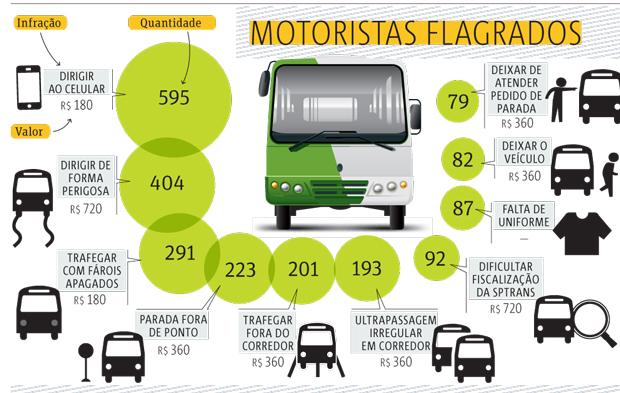 multas-transito-celular-motoristas-onibus-arte