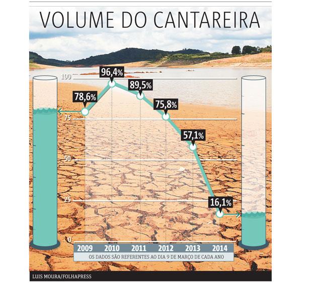 20140310_SP03_Volume-do-Cantareira