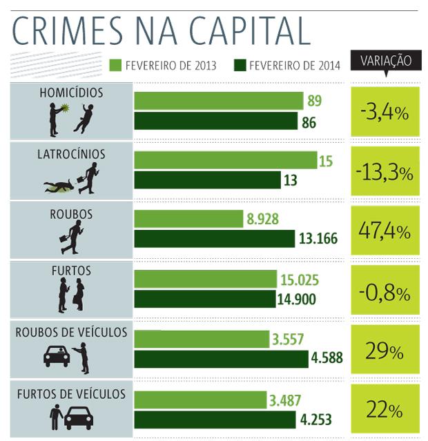 crimes-na-capital-620