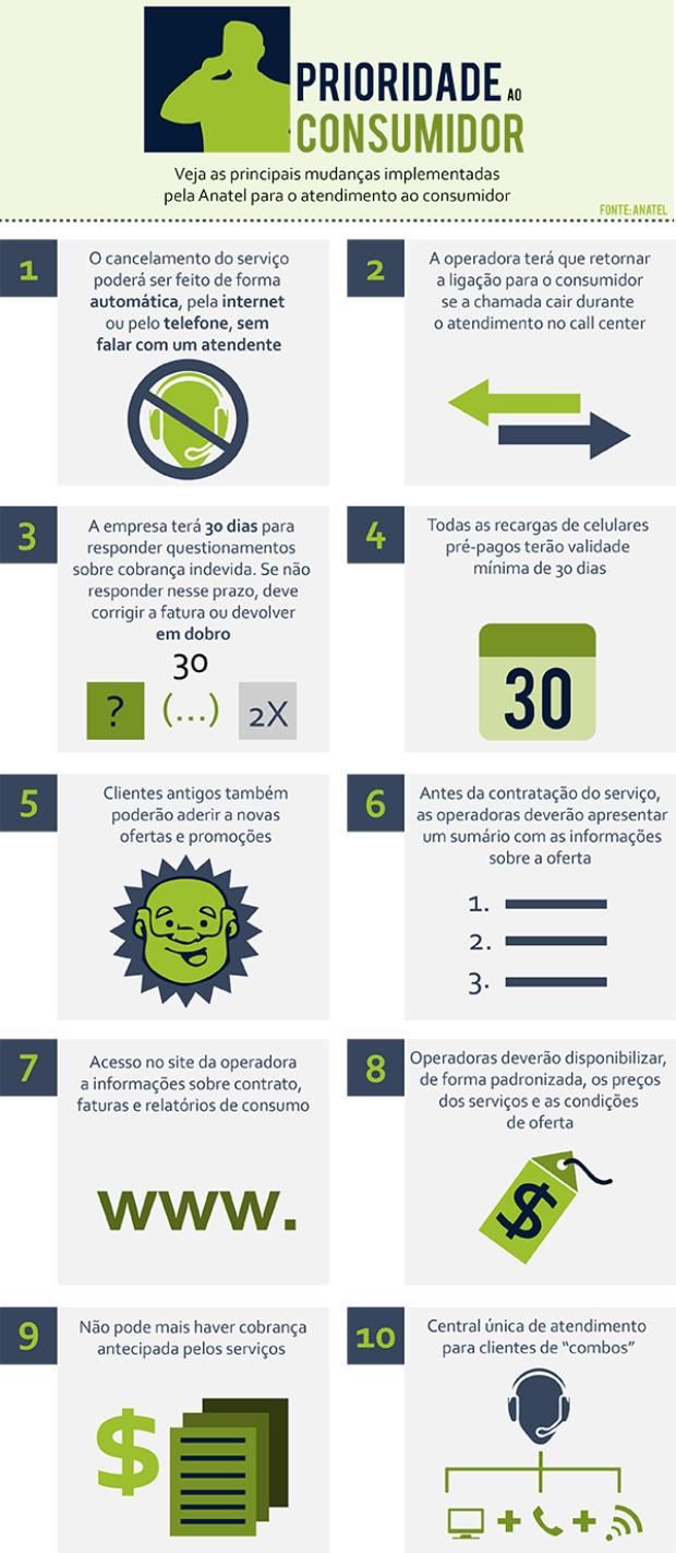 info-prioridade-ao-consumidor-anatel-divulgacao620