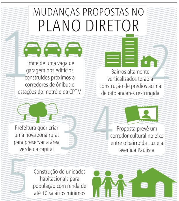 mudanca-no-plano-diretor
