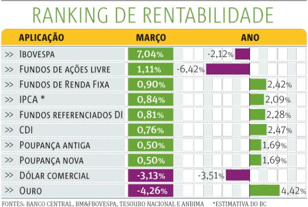 ranking-rentabilidade620