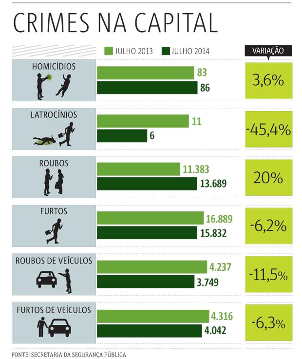 20140826_SP02_crimes-na-capital