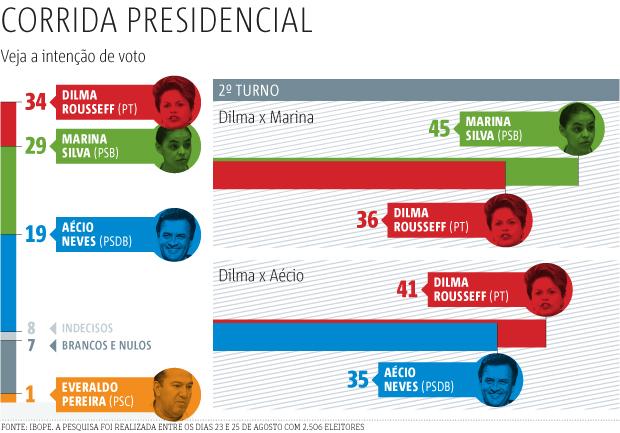 corrida-presidencial