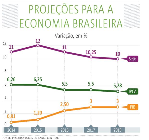 pib-economia