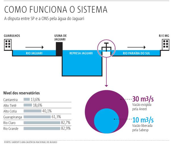 sistema-hidrelétrica