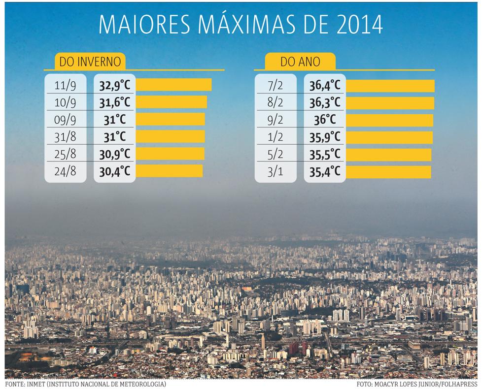 20140912_SP02_temperatura