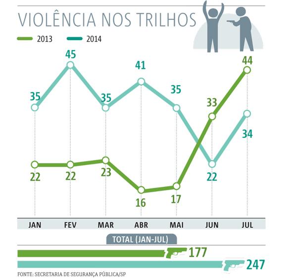 20140915_SP03_Violência-nos-trilhos