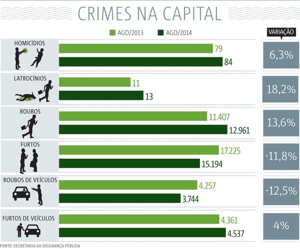 Crimes-na-capital