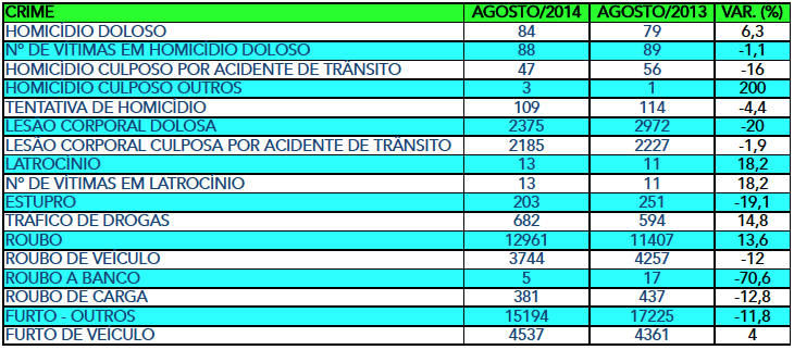 TABELA CRIMES AGOSTO 2014