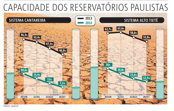 20140929_SP03_Capacidade dos reservatórios paulistas