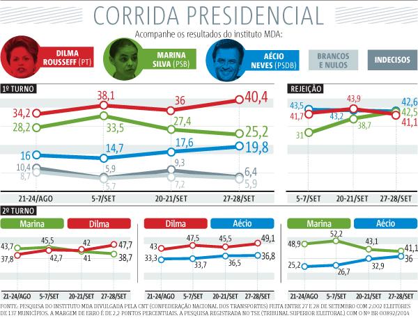 corrida-presidencial-29092014