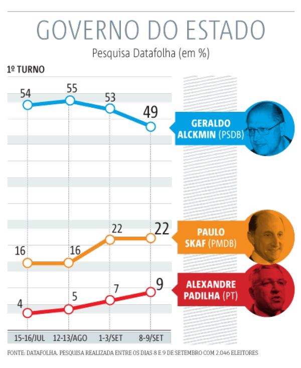 governo-sao-paulo-datafolha-10082014