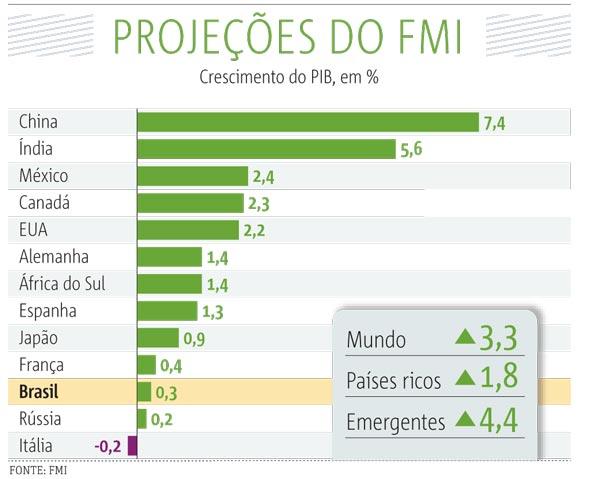 20141008_SP10_projeções-fmi