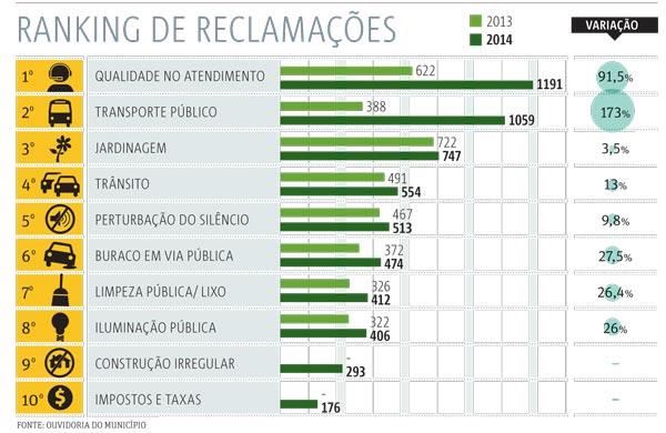 20141015_SP04_Ranking-de-reclamações