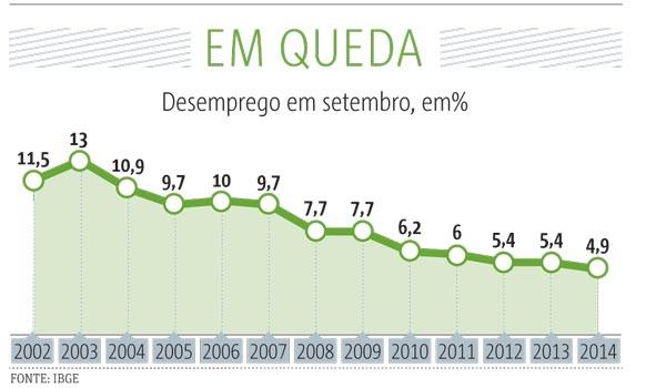 20141024_SP18_taxa-desemprego
