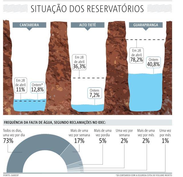 20141029_SP04_reservatórios-falta-de-agua