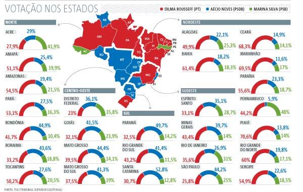 arte votação estados curta