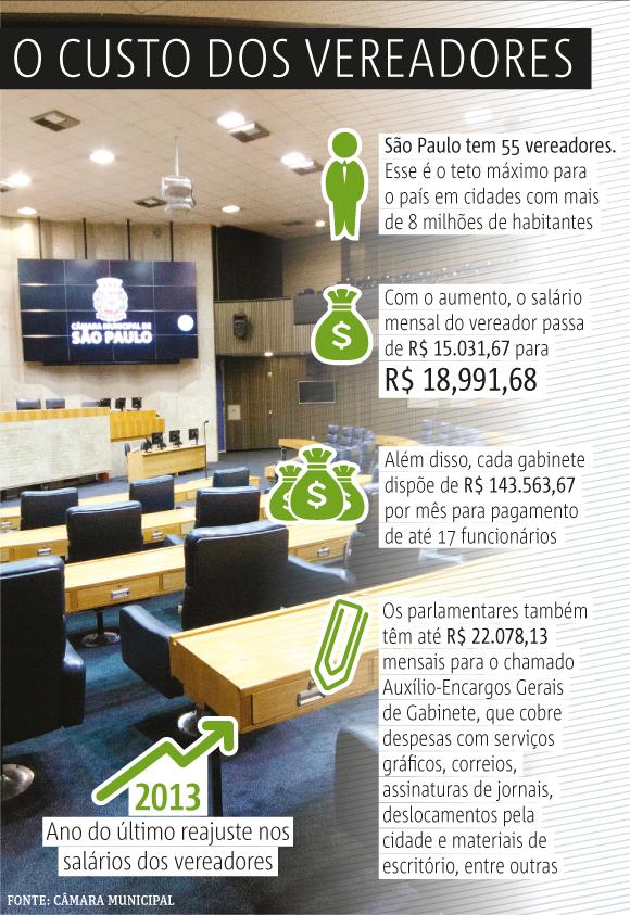 custo-dos-vereadores-sao-paulo