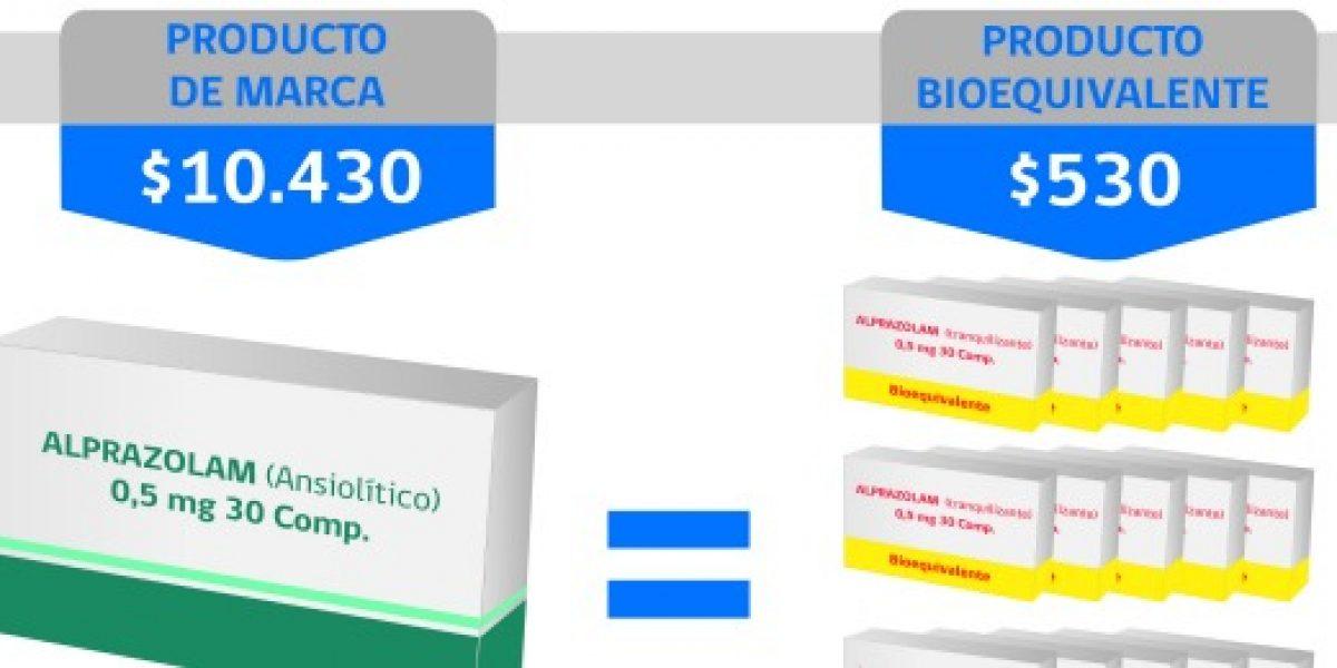 20 veces menos cuesta un medicamento bioequivalente