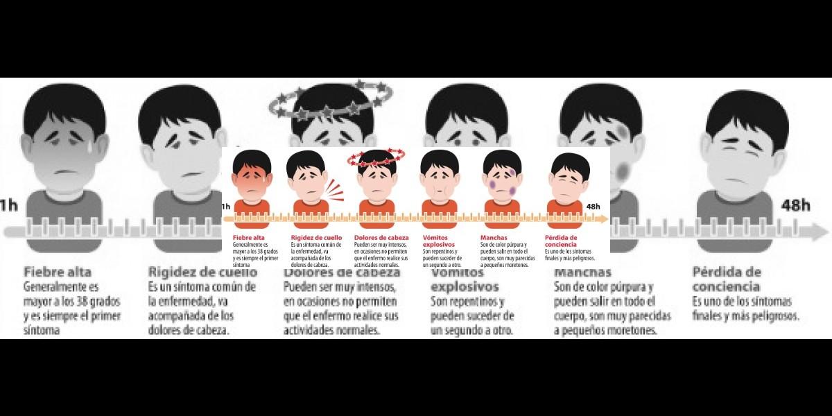 Infografía: Así se desarrollan los síntomas de la meningitis