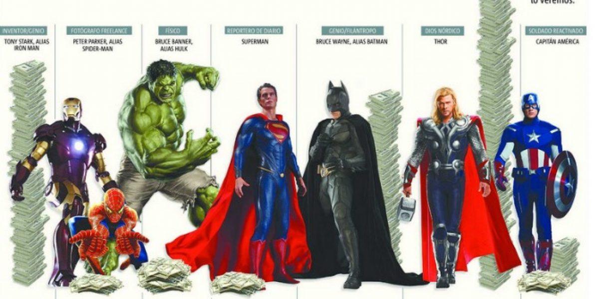 Ranking: ¿Cuál es el sueldo de los Superhéroes?