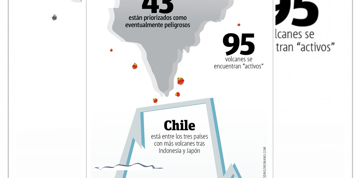 Infografía: 95 volcanes se encuentran activos en Chile