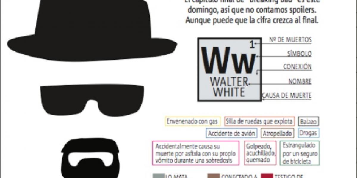 Infografía: Contando los muertos de Walter White de