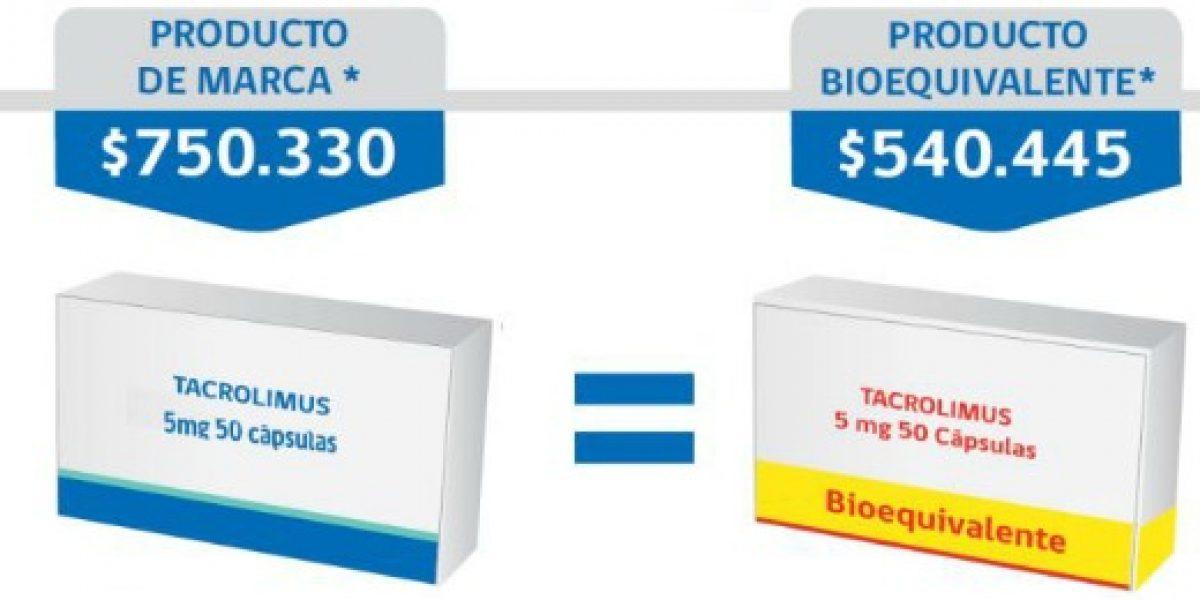 Hasta $2,5 millones anuales se puede ahorrar una persona si elige medicamento bioequivalente