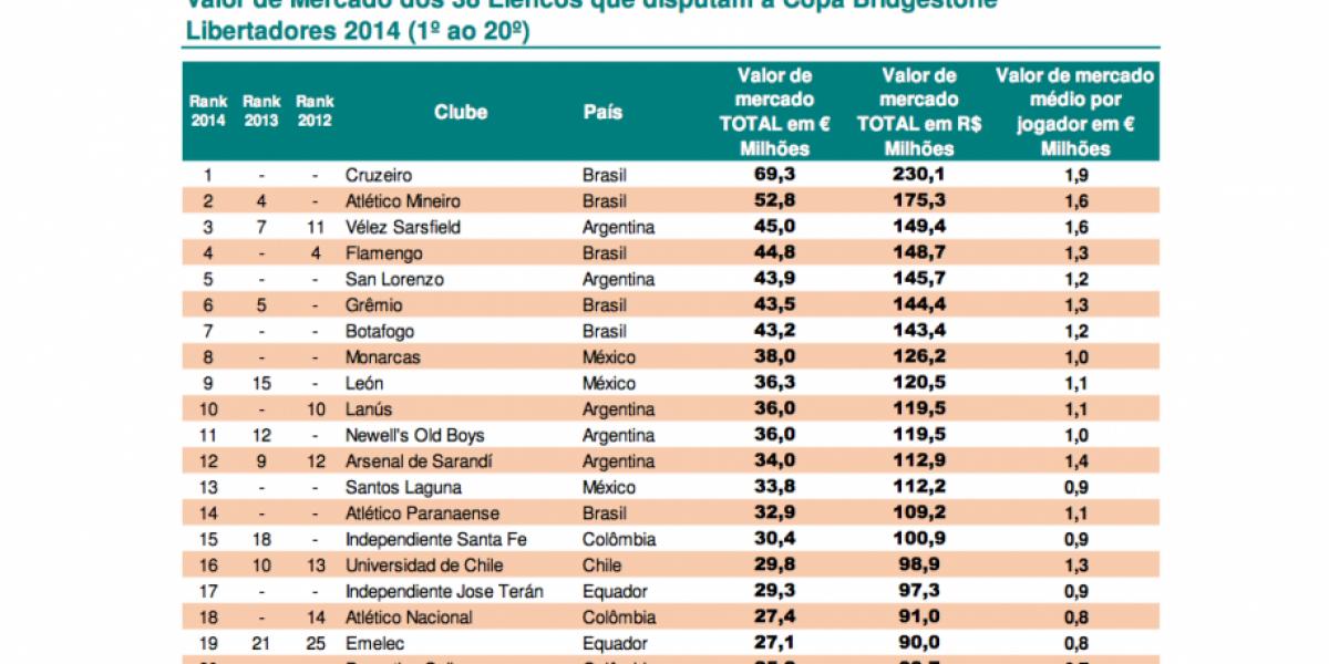 La U está entre los veinte equipos más valiosos de la Copa Libertadores 2014