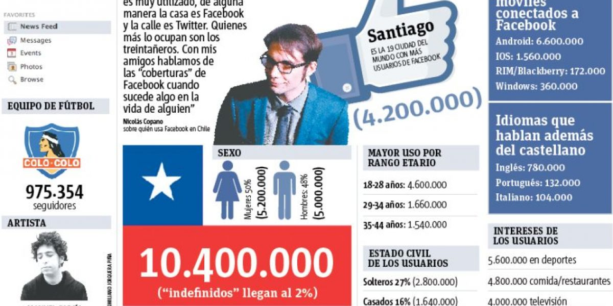 Facebook celebra su décimo aniversario: Copano habla sobre su uso en Chile