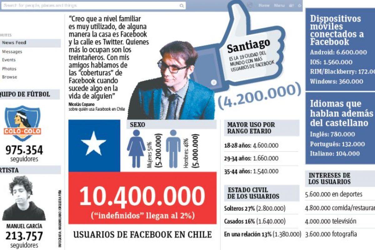 Foto:Infografía: Maximiliano Jorquera. Imagen Por: