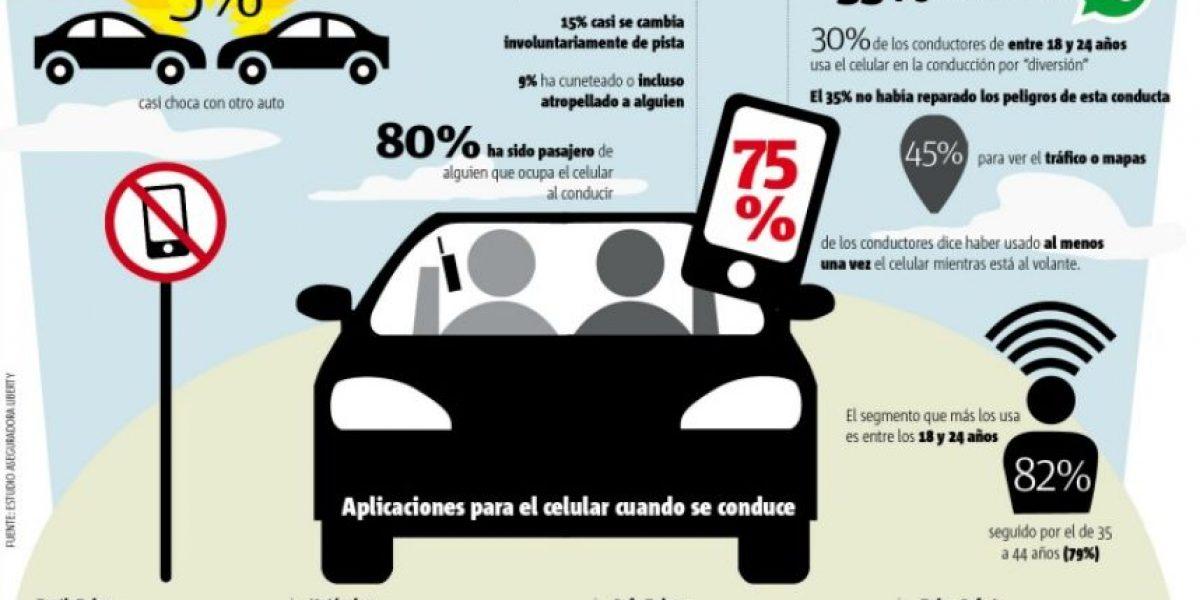 Smartphones y autos: 25% ha estado cerca de accidentarse