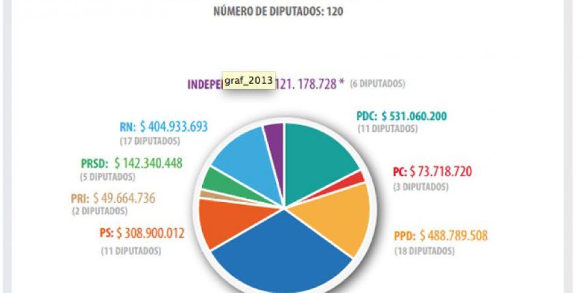 En dos años diputados incrementan sus gastos en más 6 mil millones de pesos por asesorías externas