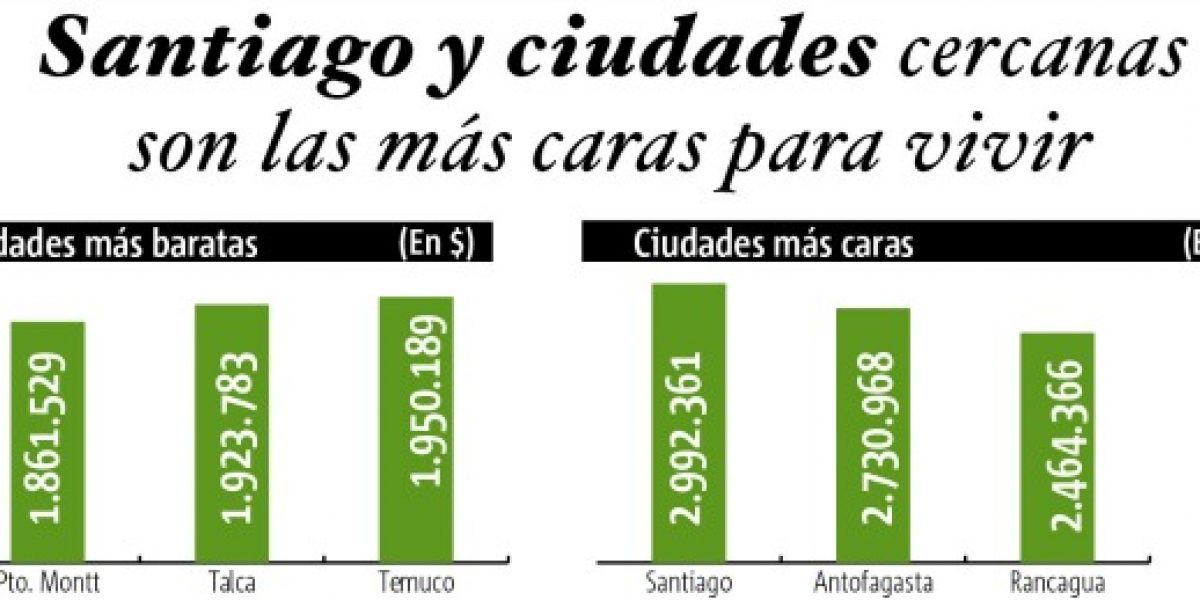 Santiago: la ciudad más cara para vivir en Chile