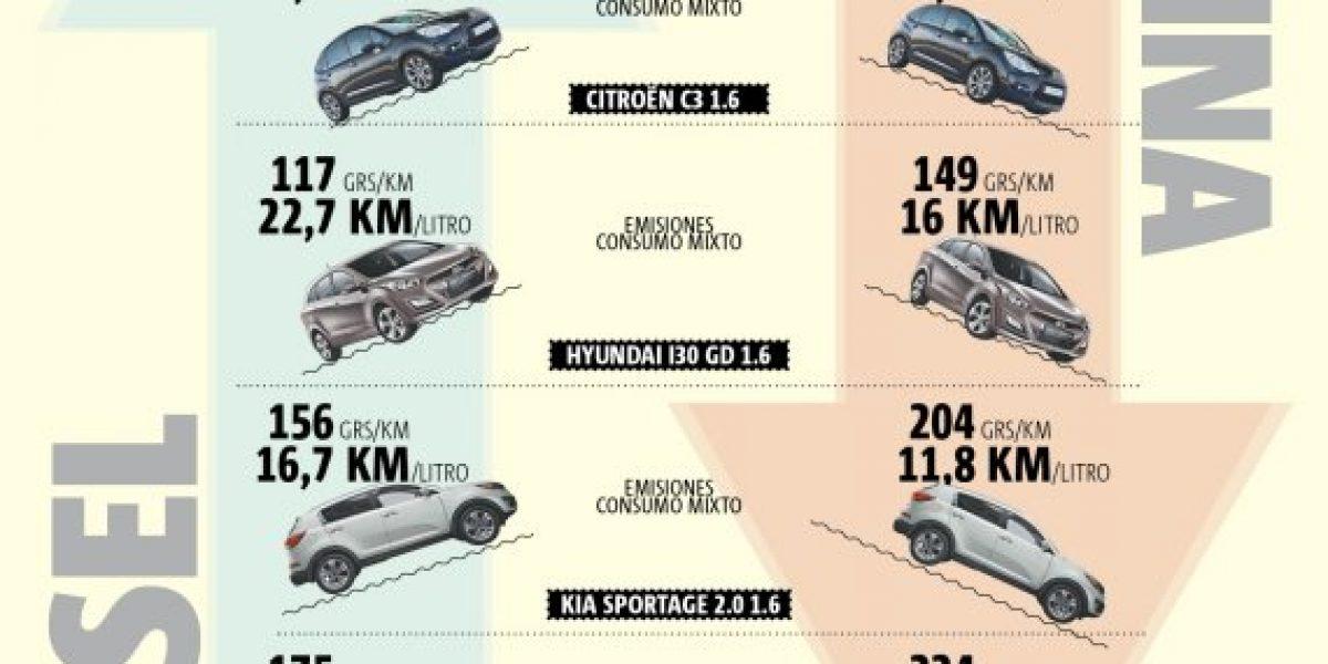 La disputa por el impuesto a los automóviles diésel
