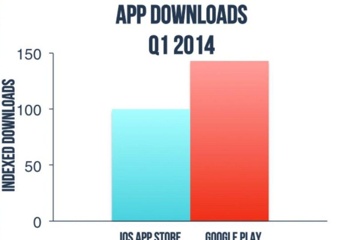 Lo más descargado en el primer trimestre del 2014. Foto:App Annie. Imagen Por: