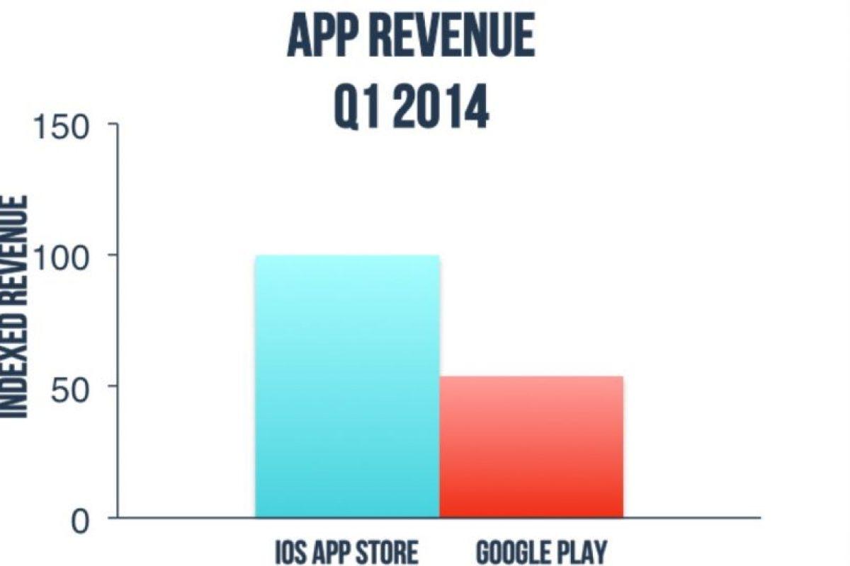 Los más vendido en el primer trimestre del 2014. Foto:App Annie. Imagen Por: