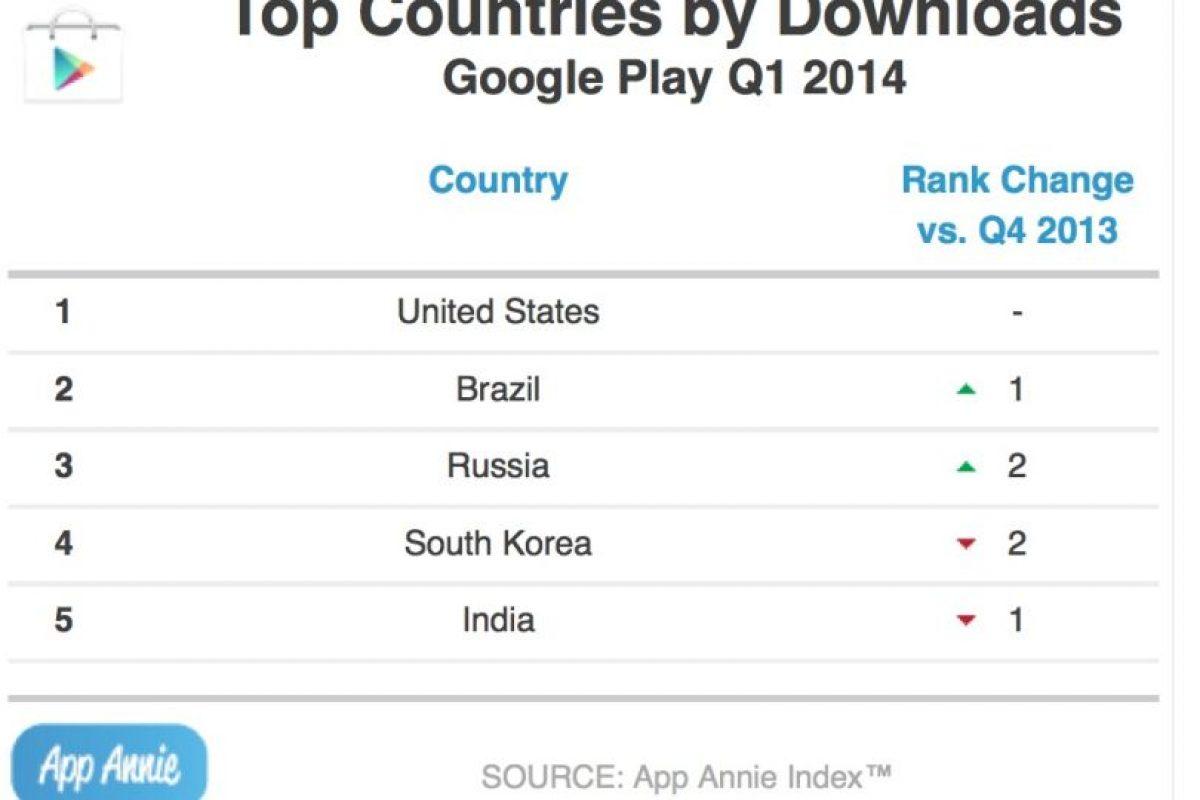Los países que descargan más de Google Play. Foto:App Annie. Imagen Por: