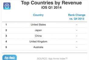 Los países que compran más en App Store. Foto:App Annie. Imagen Por: