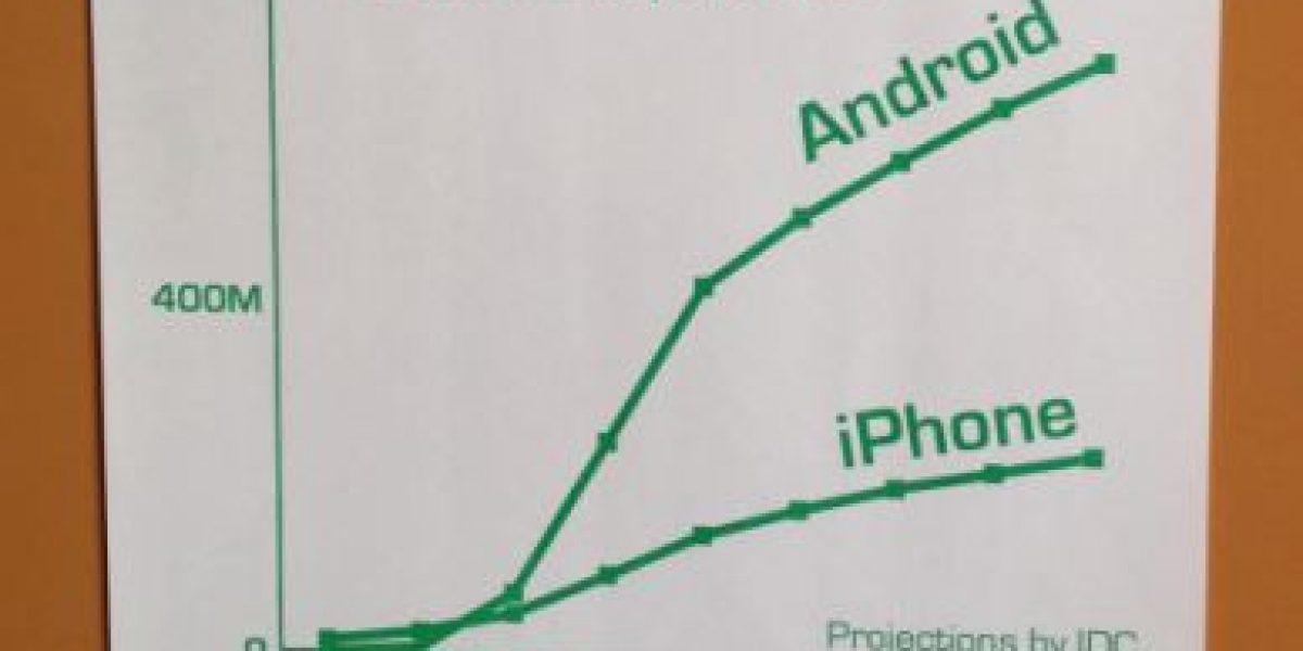 Facebook prefiere que sus ingenieros usen Android