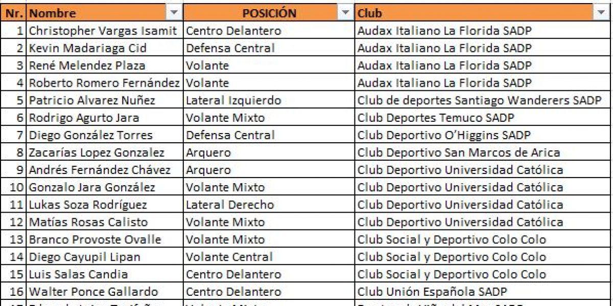 Chile Sub 17 tiene nómina para compertir en torneo en México