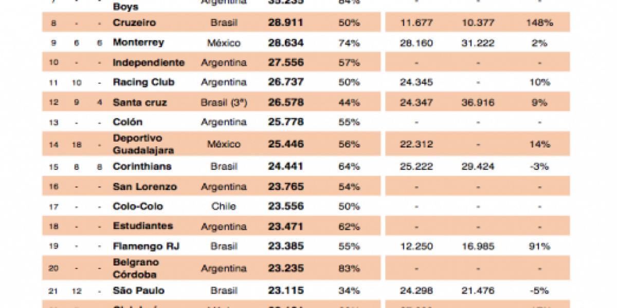 El único chileno: Colo Colo aparece en ranking de clubes con más público en América
