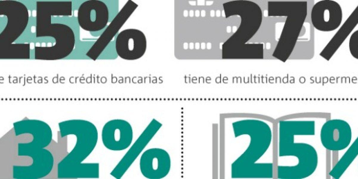 Infografía: preocupa el sobreendeudamiento en los jóvenes