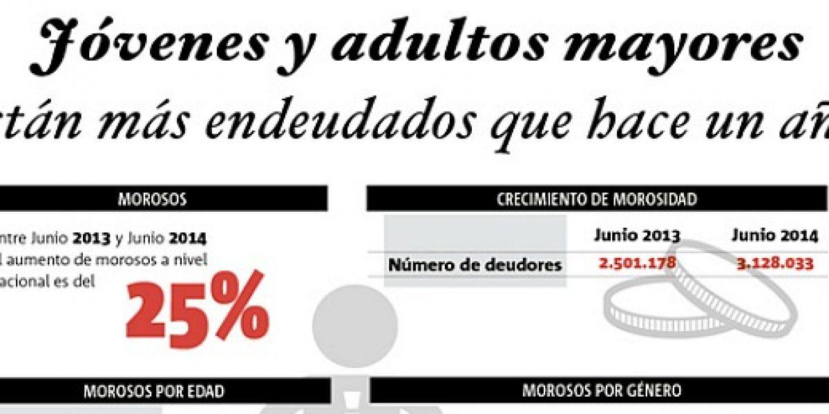 Infografía: sorprende aumento de jóvenes y ancianos morosos