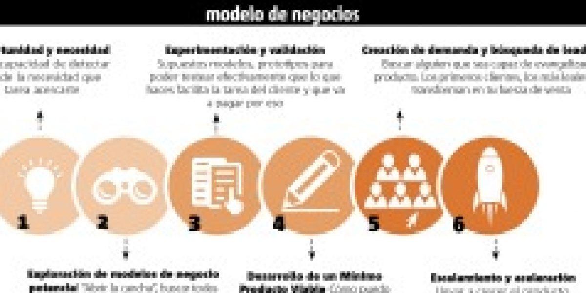 Infografía: la ruta de la innovación en Chile