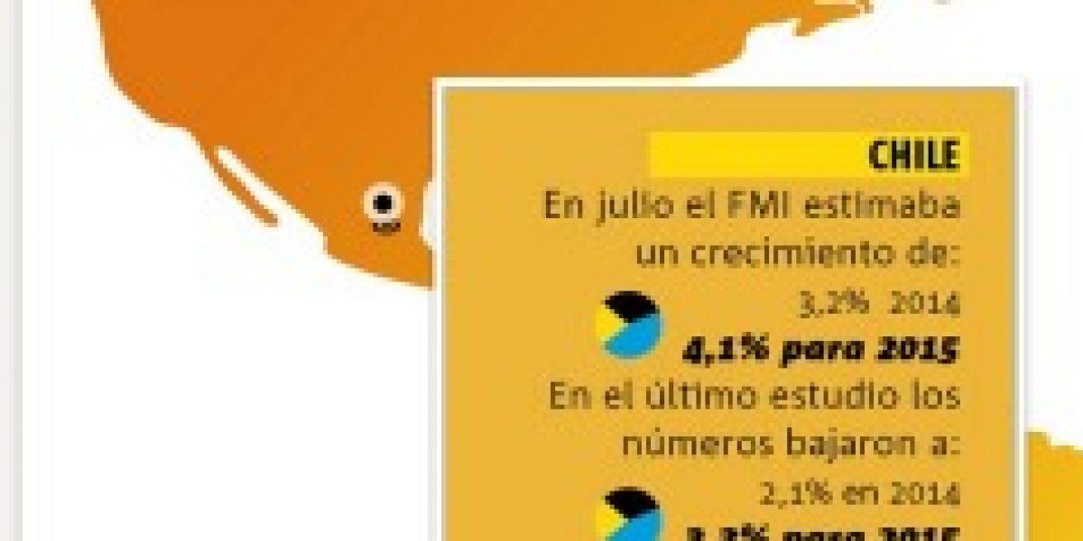 Infografía interactiva: el FMI y sus estimaciones a la baja para la economía de Chile y Latinoamérica