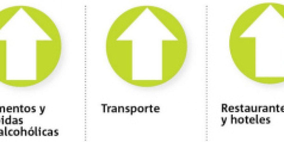 Infografía interactiva: el IPC de septiembre