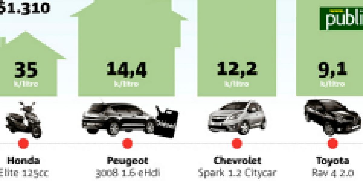 Infografía: revisa el consumo de combustible de acuerdo al tipo de vehículo